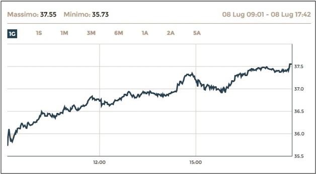 Come Comprare Azioni Azioni Ferrari: Previsioni, Quotazioni e ...