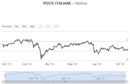 grafico-azioni-poste-italiane